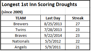 mlb longest 1st inn scoring droughts since 2009 - 2015 05 31