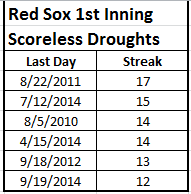 red sox 1st inn scoreless droughts 12+ games since 2009 - 2015 05 31