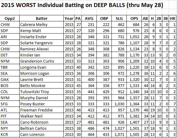 temp 2015 thru May 28 WORST INDIVIDUAL DEEP results